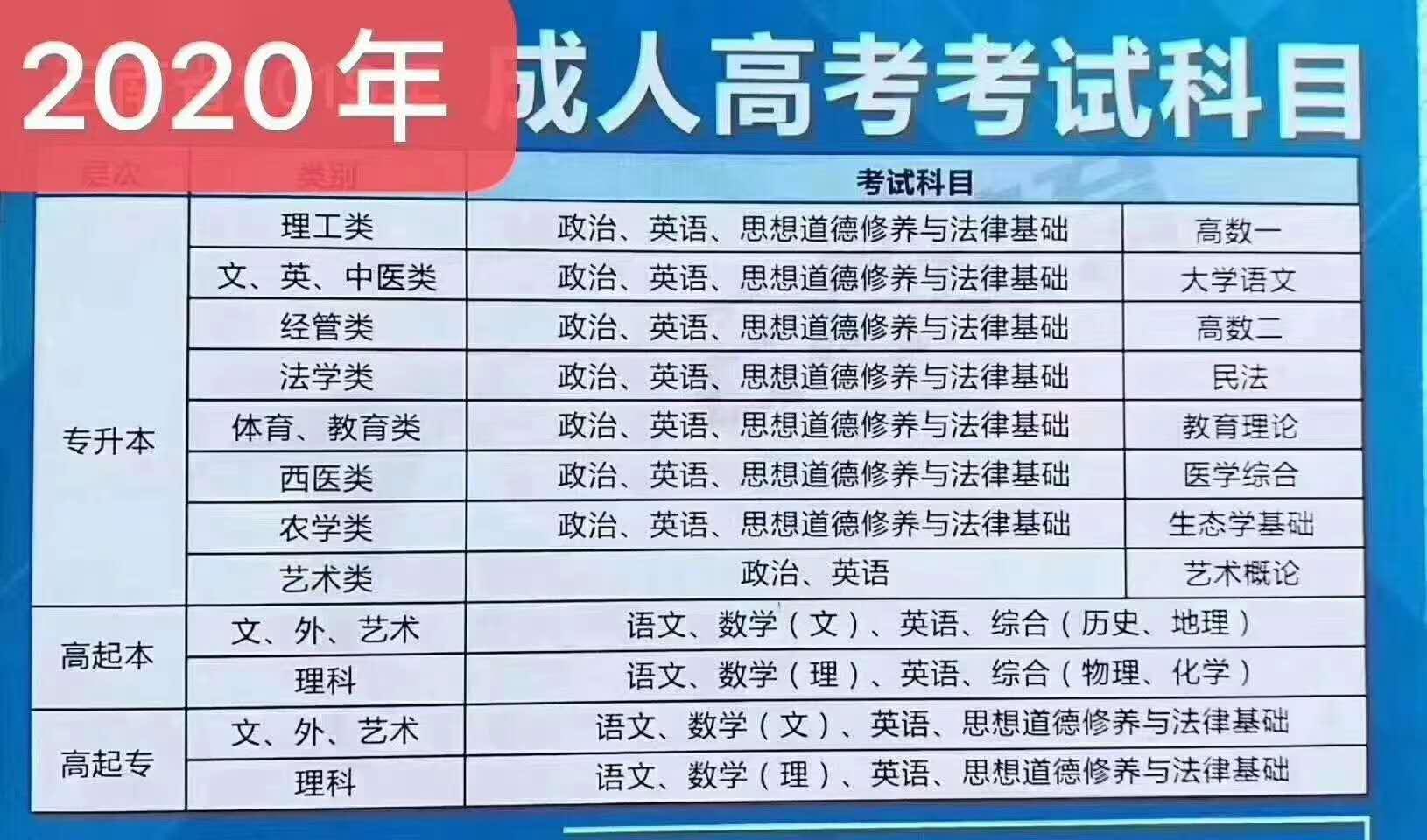 [云南学历提升]管理类、电气类、报名费用是多少